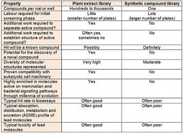 Comparison of natural product and synthetic compound libraries